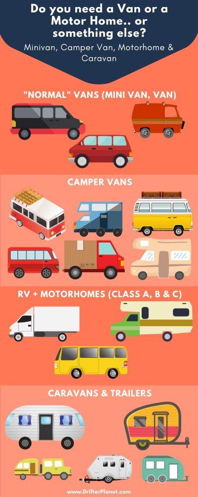 Van vs camper van vs Motorhome vs Caravans - Tips for Van Life Europe - Infographic